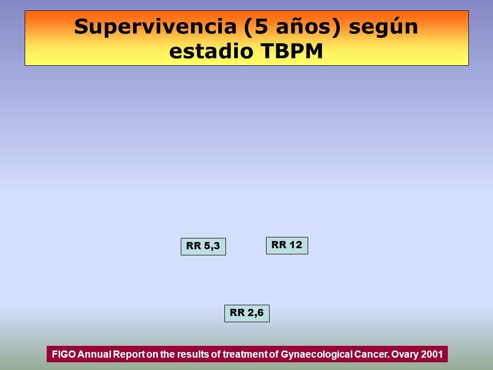 Supervivencia (5 años) según estadio TBPM