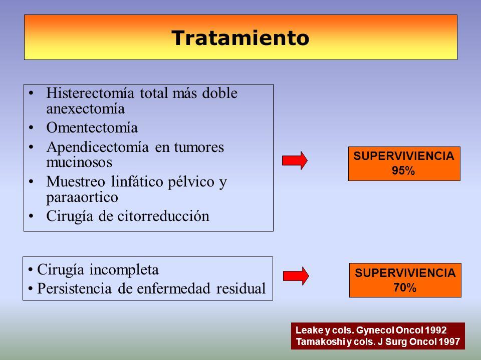 Tratamiento Histerectomía total más doble anexectomía Omentectomía