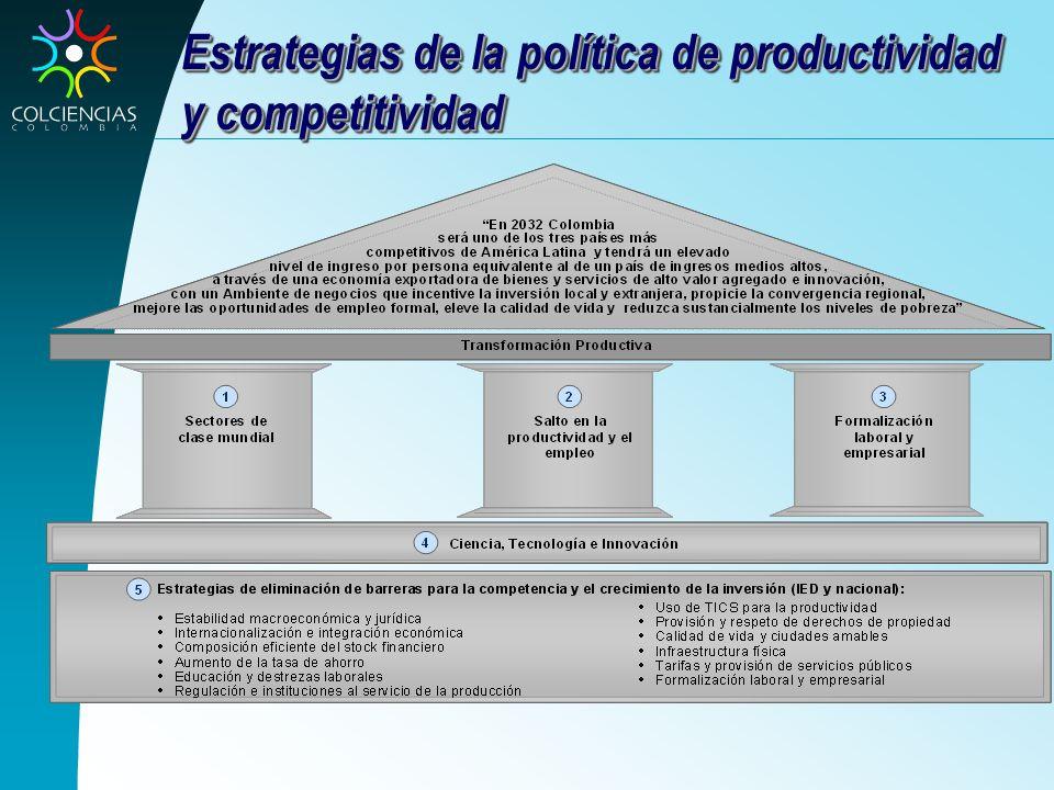 Estrategias de la política de productividad y competitividad