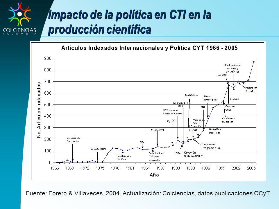 Impacto de la política en CTI en la producción científica