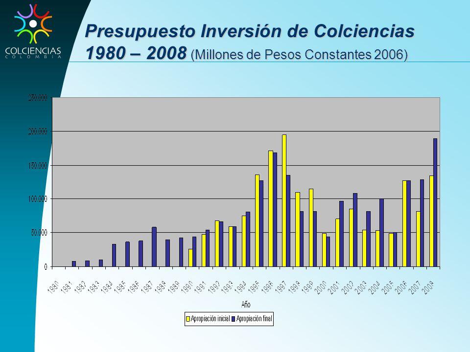 Presupuesto Inversión de Colciencias 1980 – 2008 (Millones de Pesos Constantes 2006)