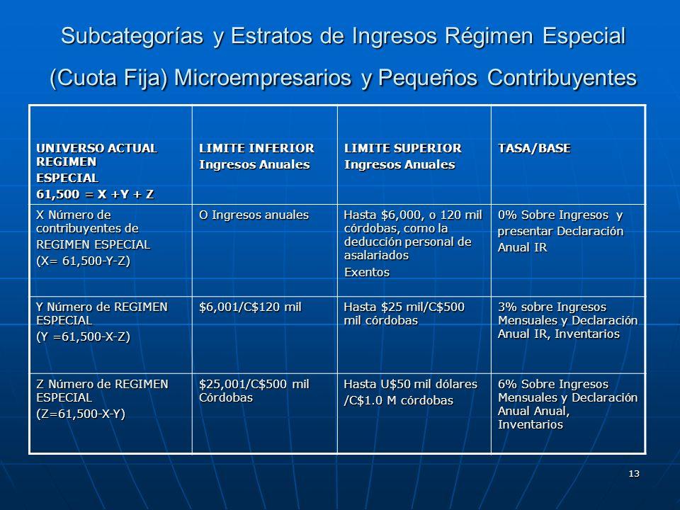 Subcategorías y Estratos de Ingresos Régimen Especial (Cuota Fija) Microempresarios y Pequeños Contribuyentes