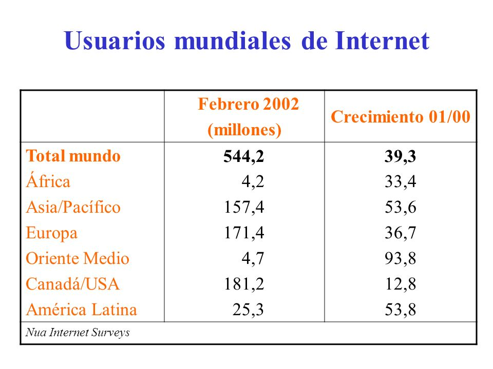 Usuarios mundiales de Internet
