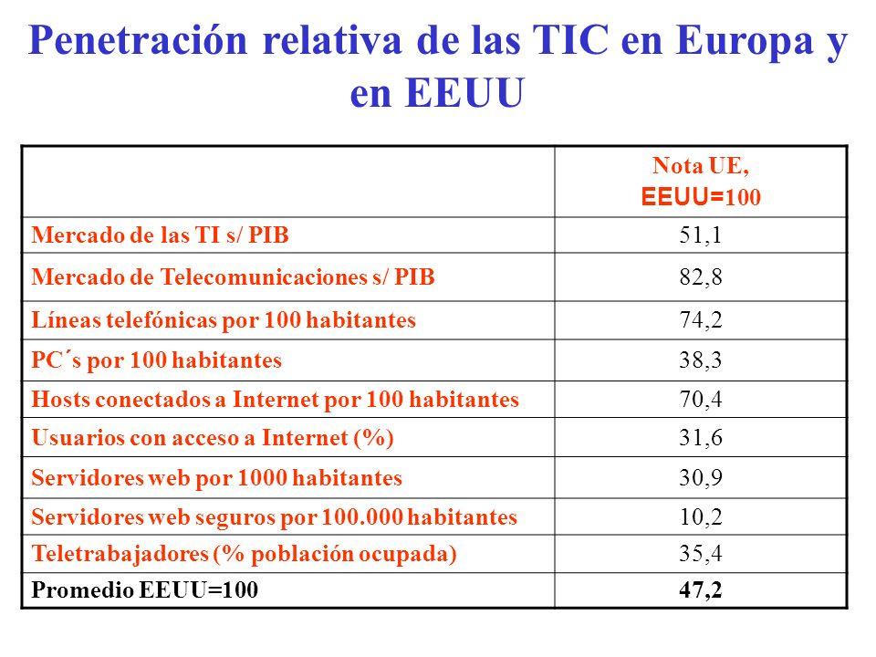 Penetración relativa de las TIC en Europa y en EEUU