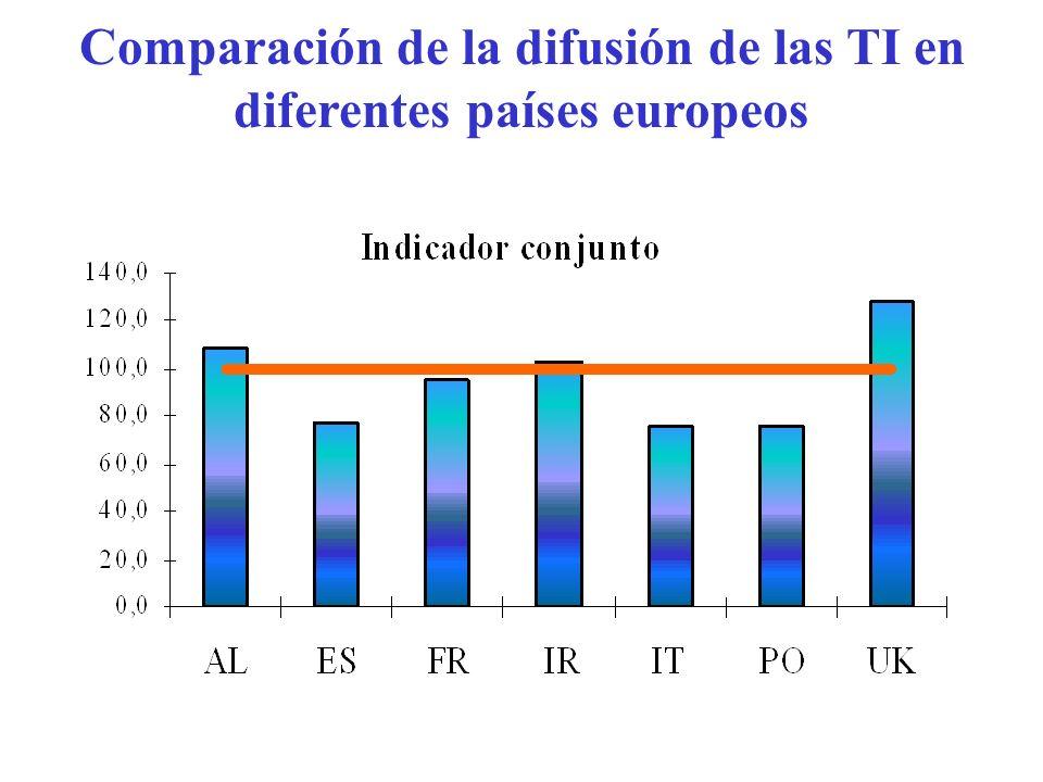 Comparación de la difusión de las TI en diferentes países europeos