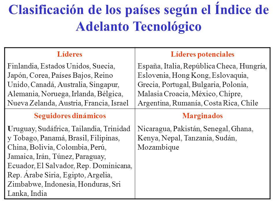 Clasificación de los países según el Índice de Adelanto Tecnológico