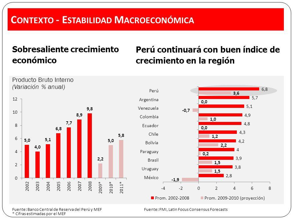 Contexto - Estabilidad Macroeconómica