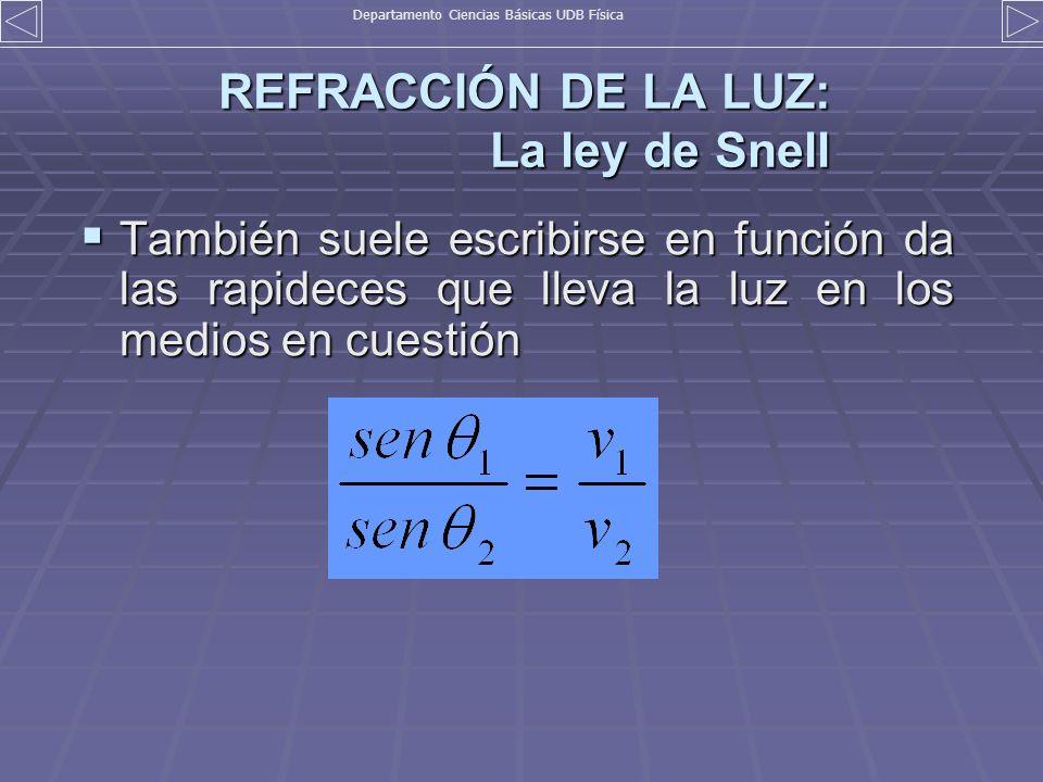 REFRACCIÓN DE LA LUZ: La ley de Snell