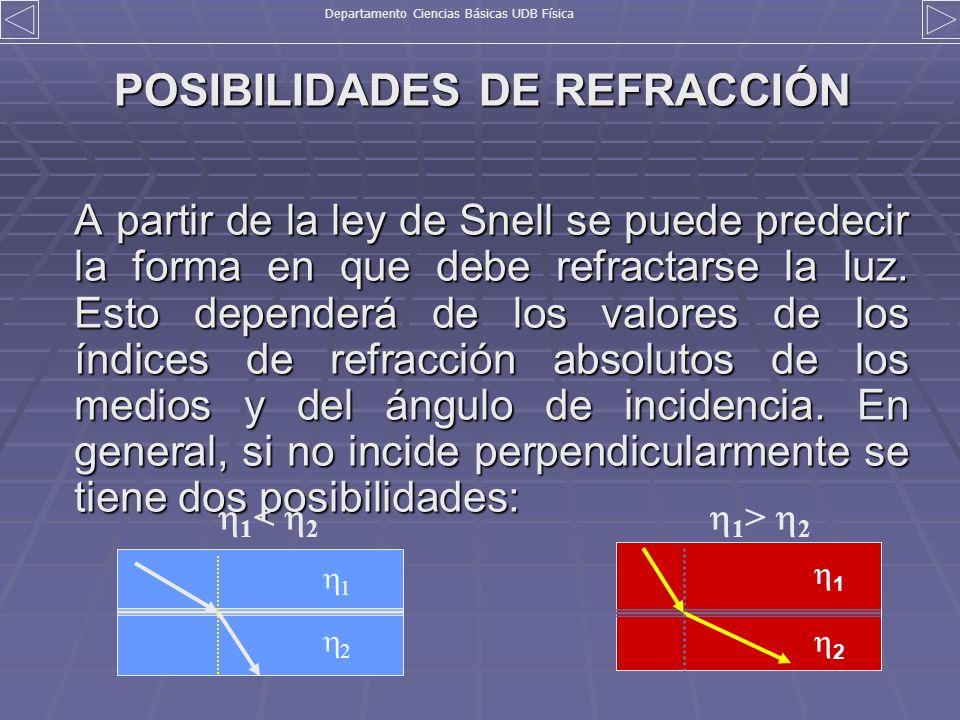 POSIBILIDADES DE REFRACCIÓN