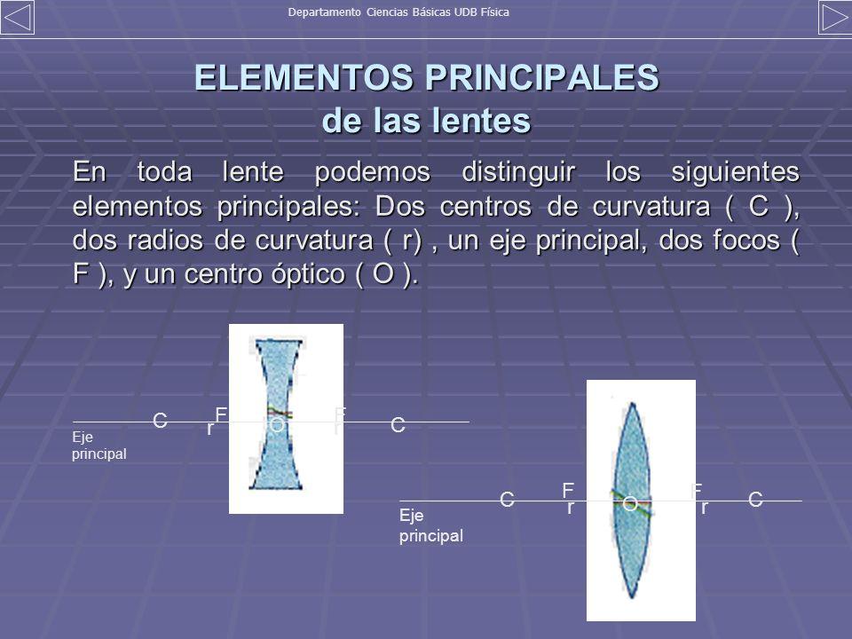 ELEMENTOS PRINCIPALES de las lentes