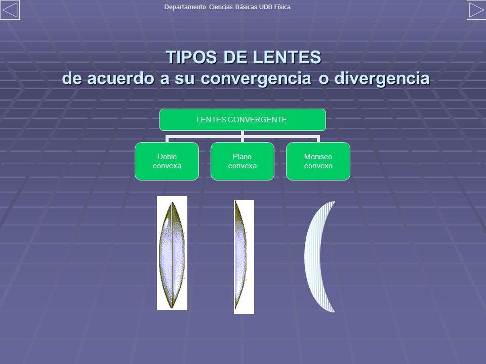 TIPOS DE LENTES de acuerdo a su convergencia o divergencia