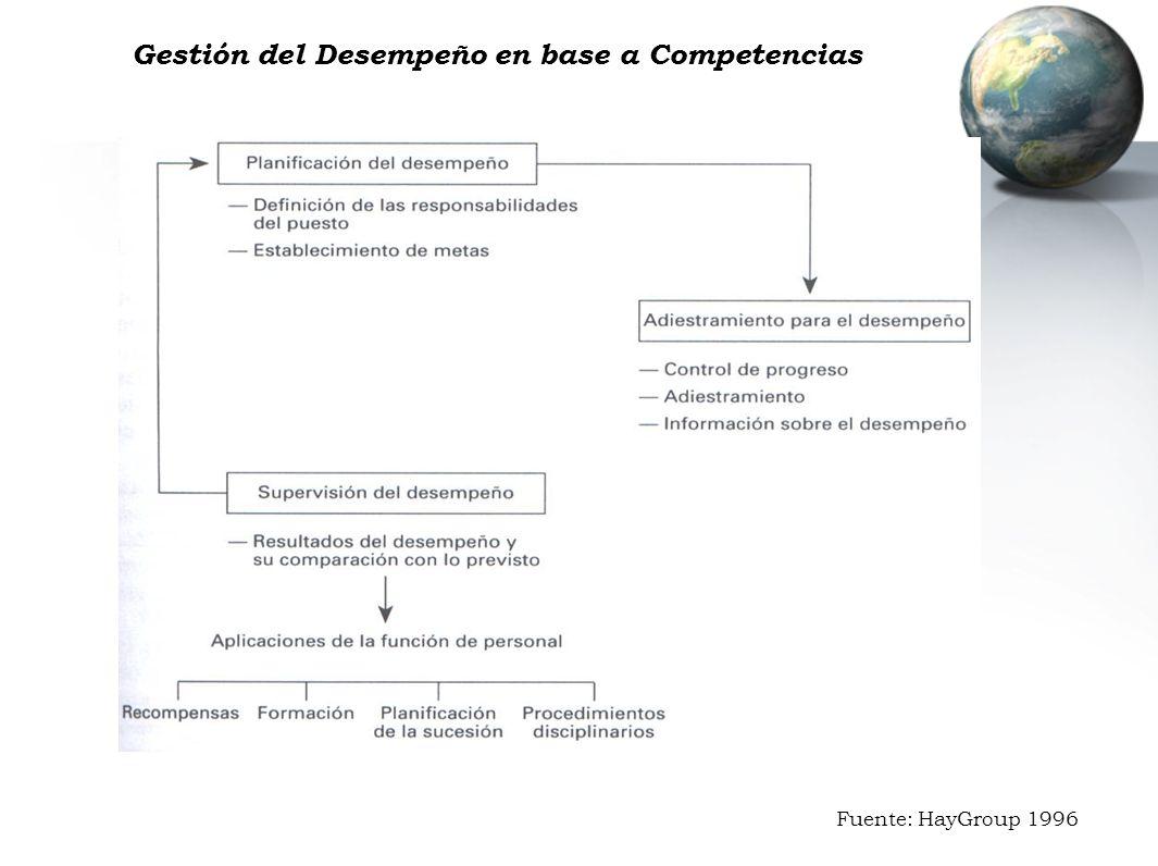 Gestión del Desempeño en base a Competencias