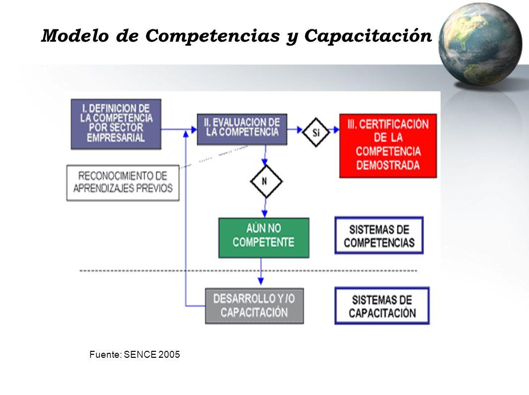 Modelo de Competencias y Capacitación