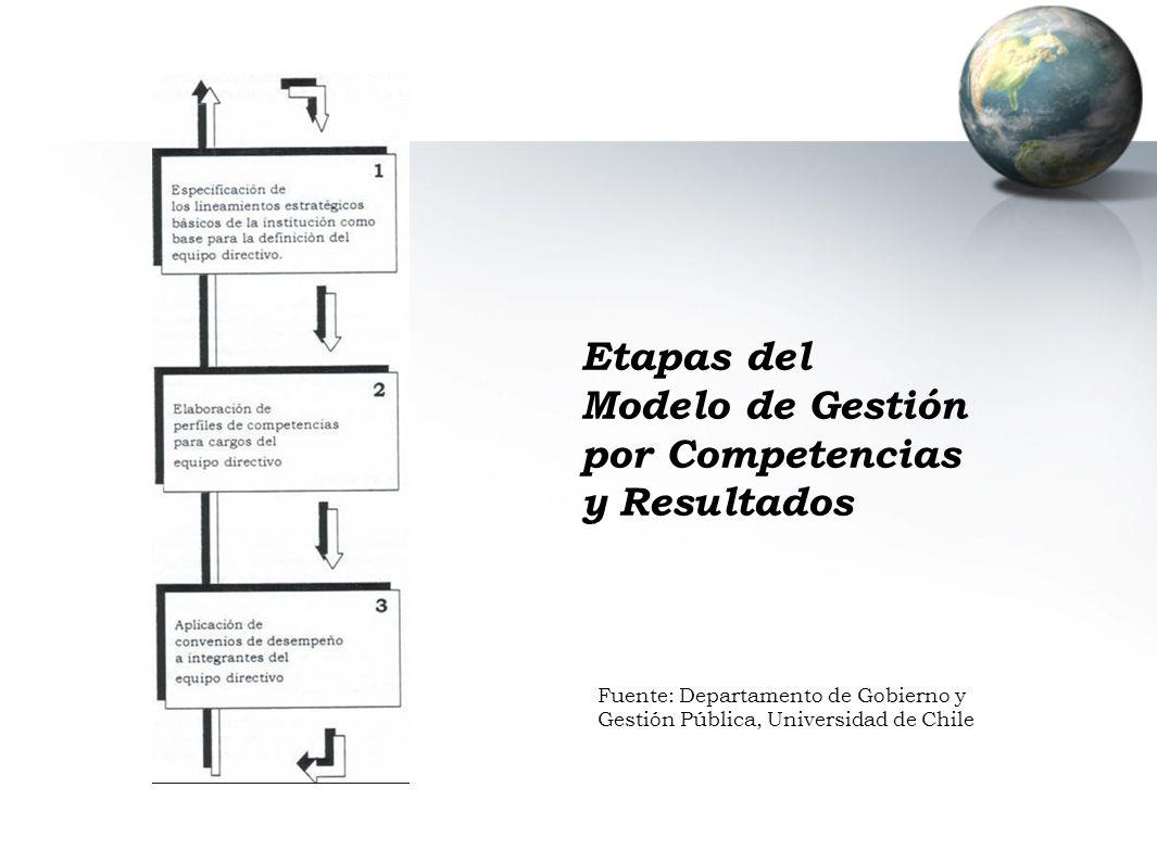 Modelo de Gestión por Competencias y Resultados