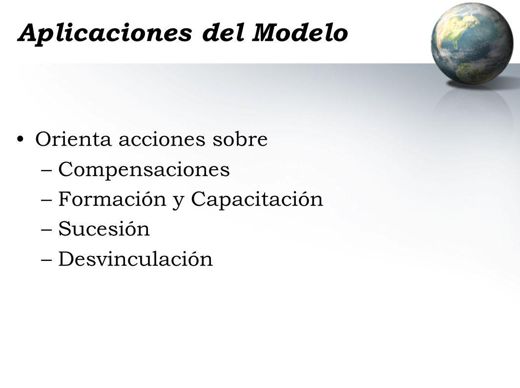 Aplicaciones del Modelo