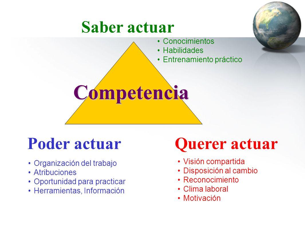 Competencia Saber actuar Poder actuar Poder actuar Querer actuar