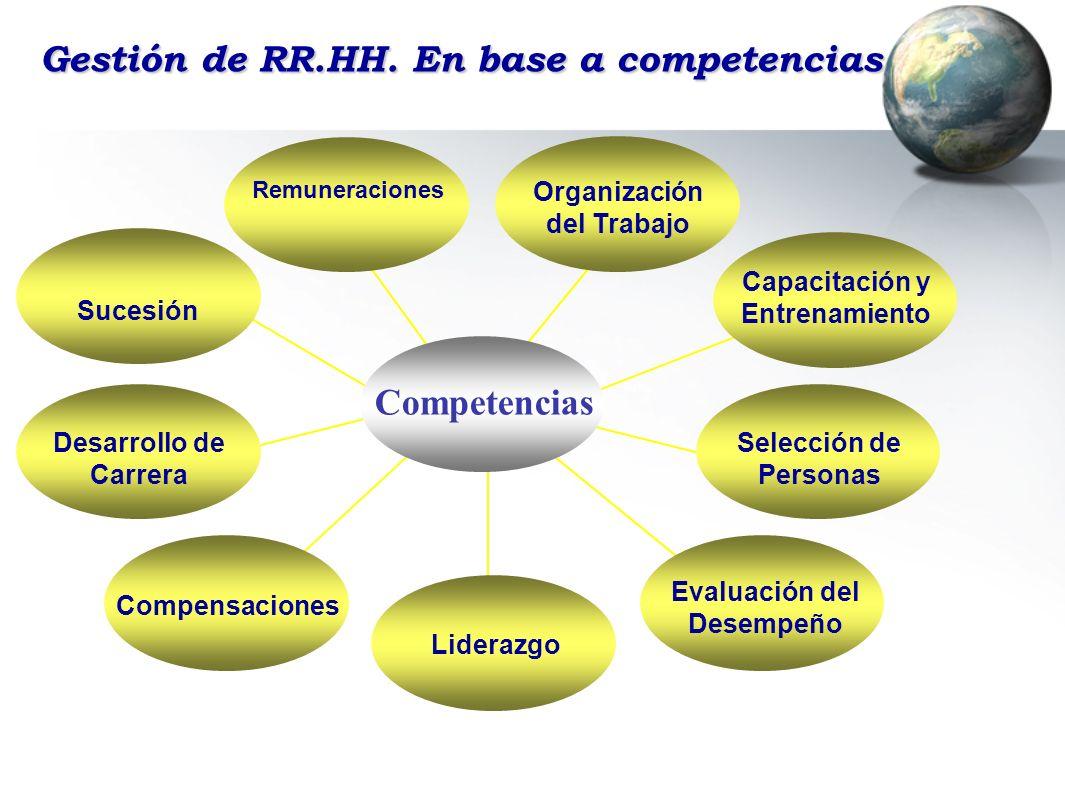 Gestión de RR.HH. En base a competencias