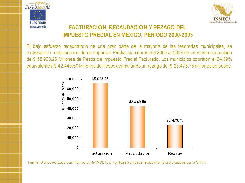 FACTURACIÓN, RECAUDACIÓN Y REZAGO DEL IMPUESTO PREDIAL EN MÉXICO, PERIODO 2000-2003