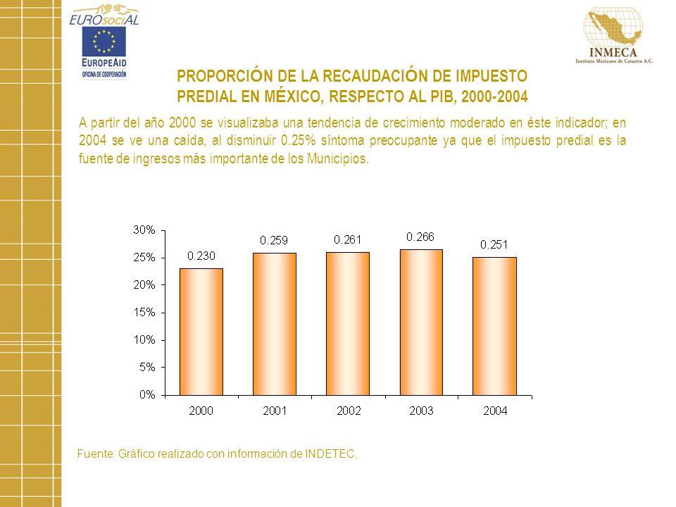 PROPORCIÓN DE LA RECAUDACIÓN DE IMPUESTO PREDIAL EN MÉXICO, RESPECTO AL PIB, 2000-2004