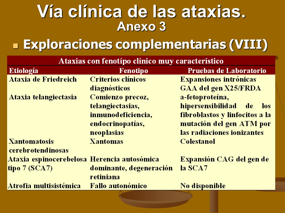 Vía clínica de las ataxias. Anexo 3