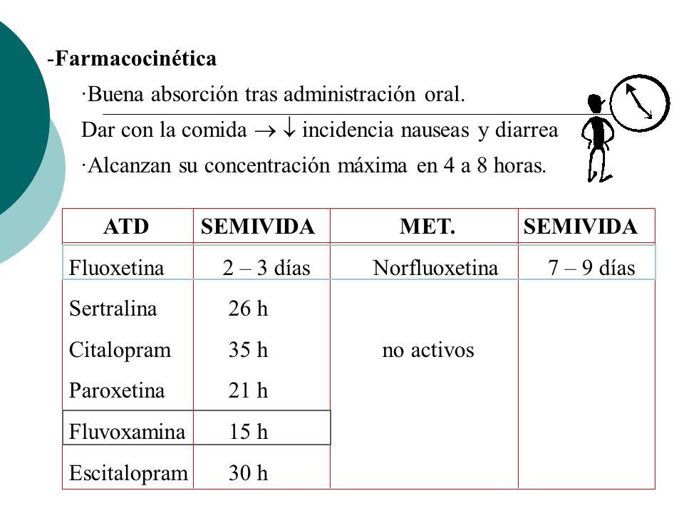 Farmacocinética ·Buena absorción tras administración oral. Dar con la comida   incidencia nauseas y diarrea.