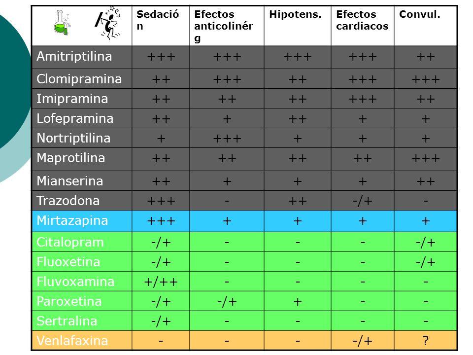 / Amitriptilina +++ ++ Clomipramina Imipramina Lofepramina +