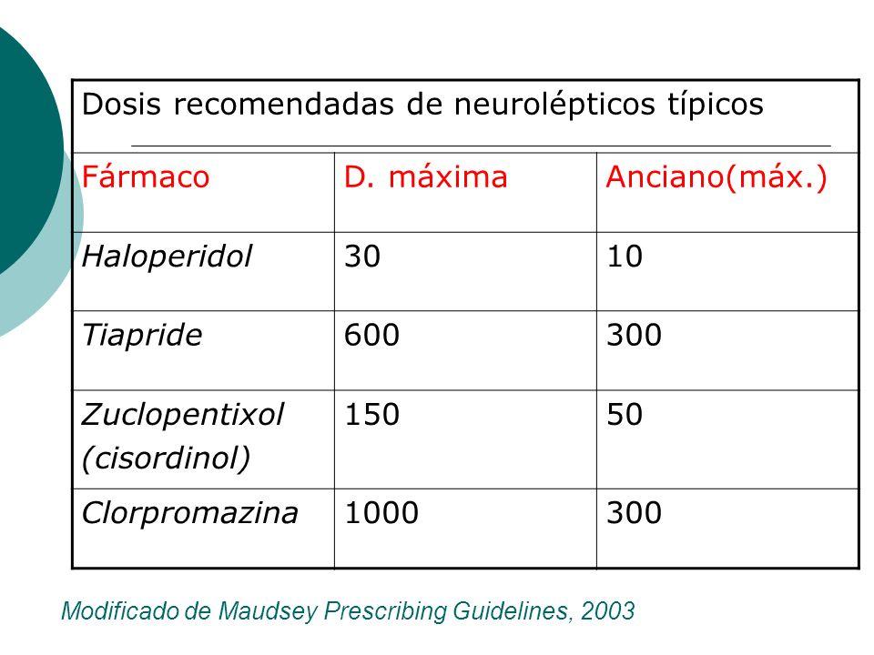 Modificado de Maudsey Prescribing Guidelines, 2003