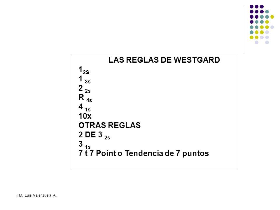 7 t 7 Point o Tendencia de 7 puntos