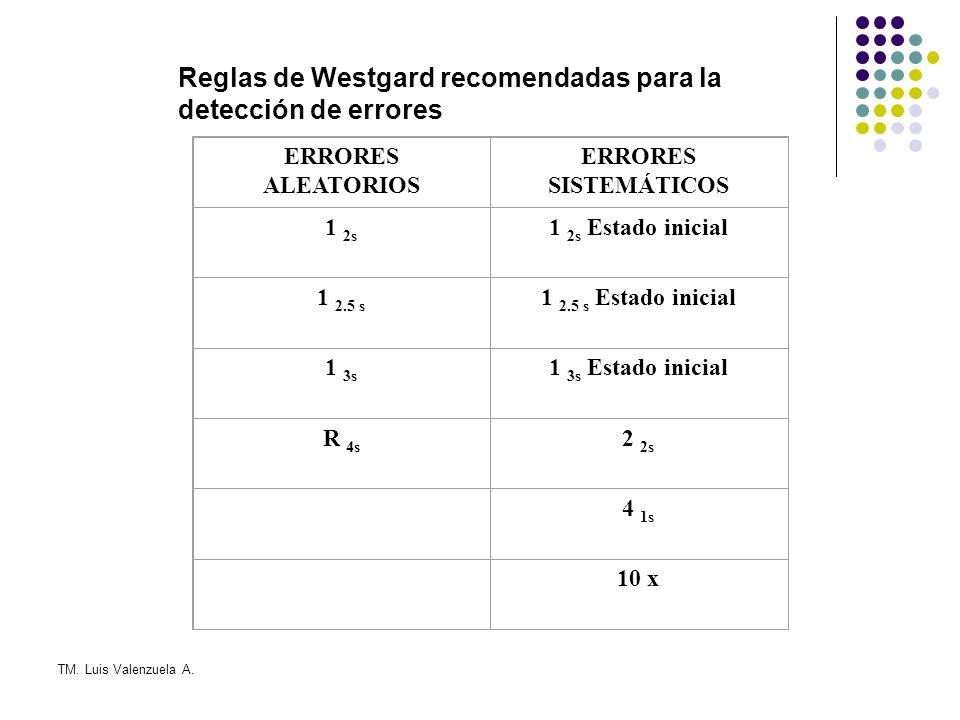 Reglas de Westgard recomendadas para la detección de errores
