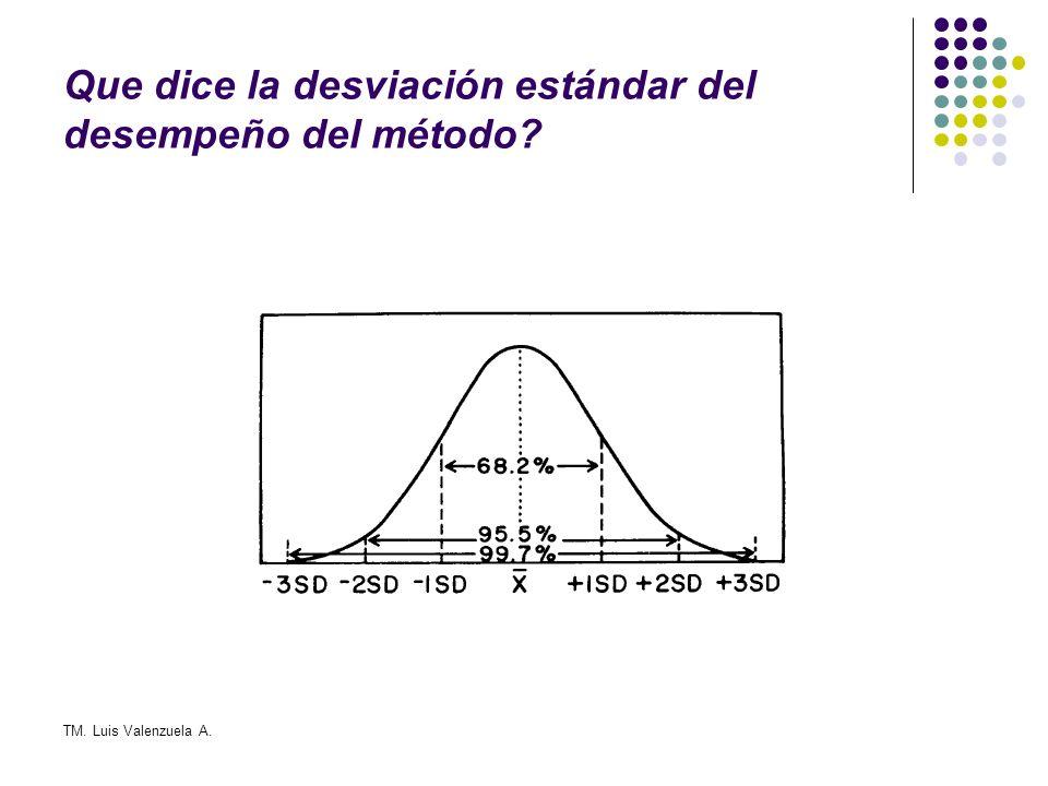 Que dice la desviación estándar del desempeño del método