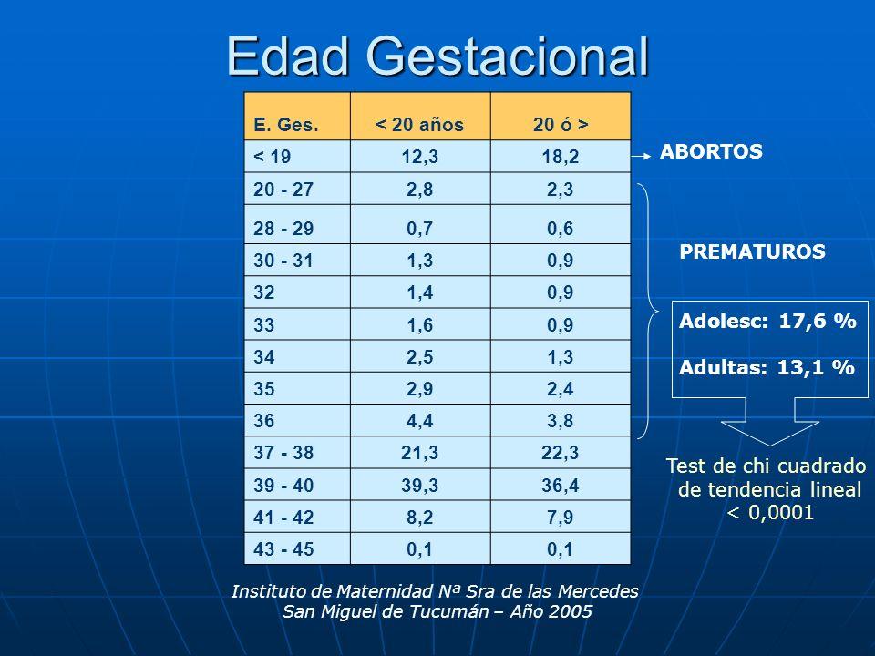 Edad Gestacional E. Ges. < 20 años 20 ó > < 19 12,3 18,2