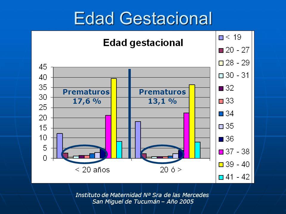 Edad Gestacional Prematuros Prematuros 17,6 % 13,1 % 17,6 % prematuros