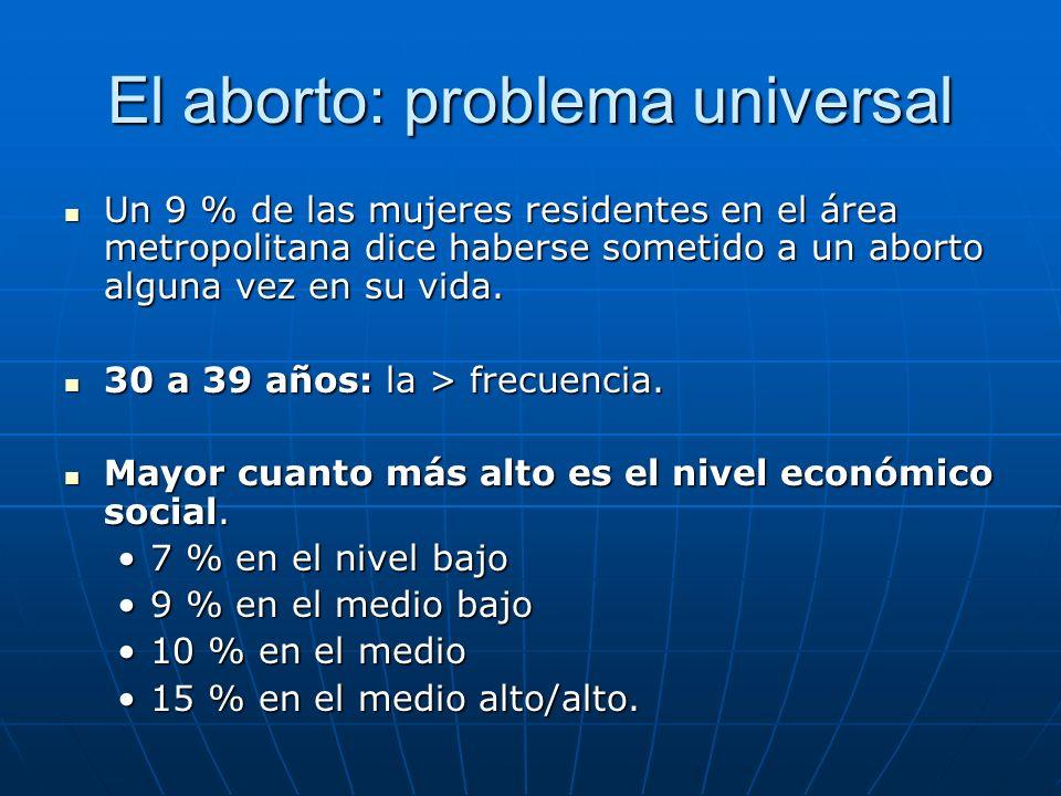 El aborto: problema universal