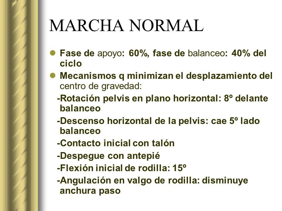 MARCHA NORMAL Fase de apoyo: 60%, fase de balanceo: 40% del ciclo