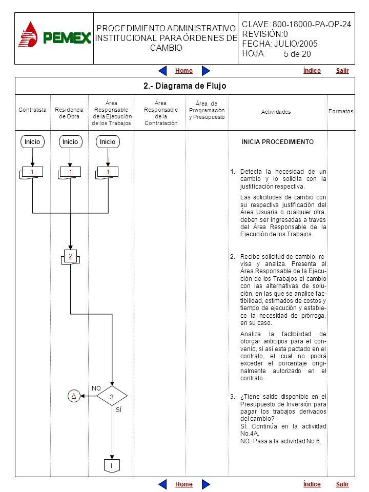 5 de 20 2.- Diagrama de Flujo INICIA PROCEDIMIENTO