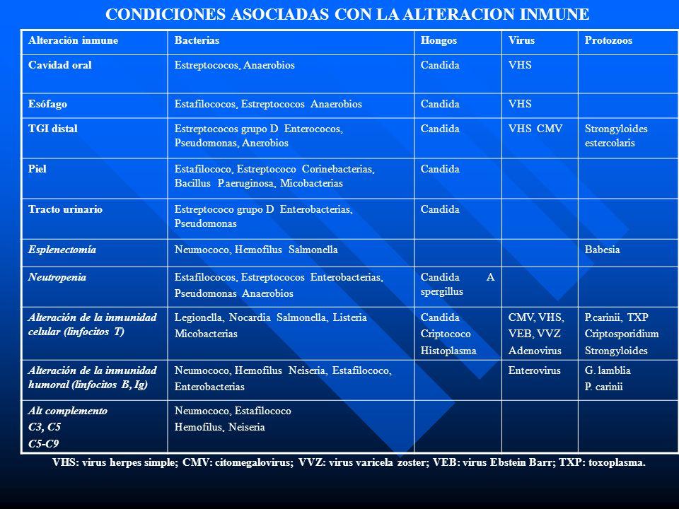CONDICIONES ASOCIADAS CON LA ALTERACION INMUNE