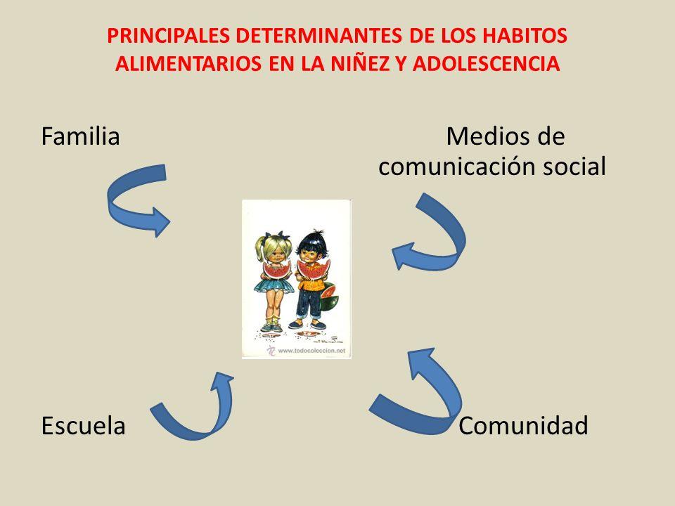 Familia Medios de comunicación social Escuela Comunidad