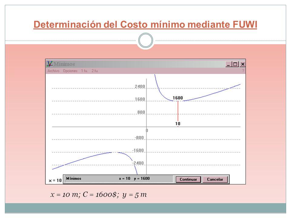 Determinación del Costo mínimo mediante FUWI