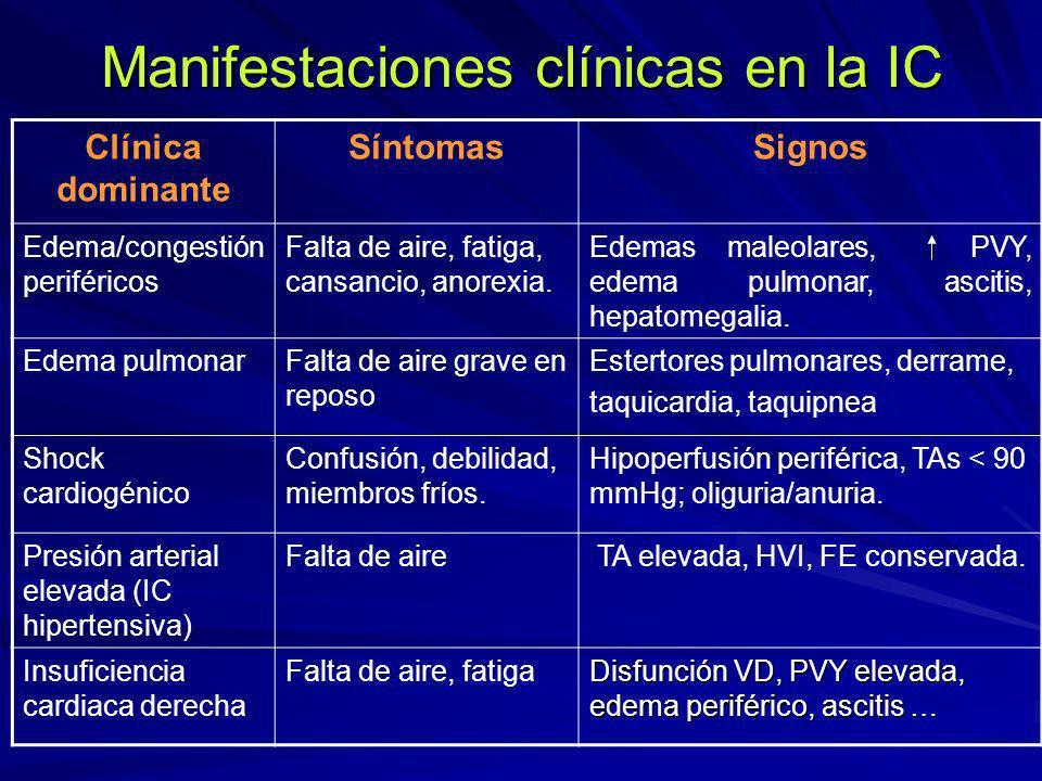 Manifestaciones clínicas en la IC