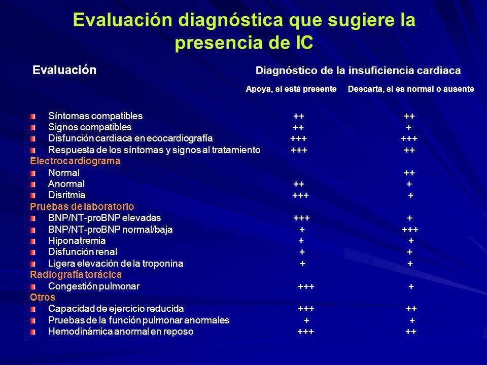 Evaluación diagnóstica que sugiere la presencia de IC