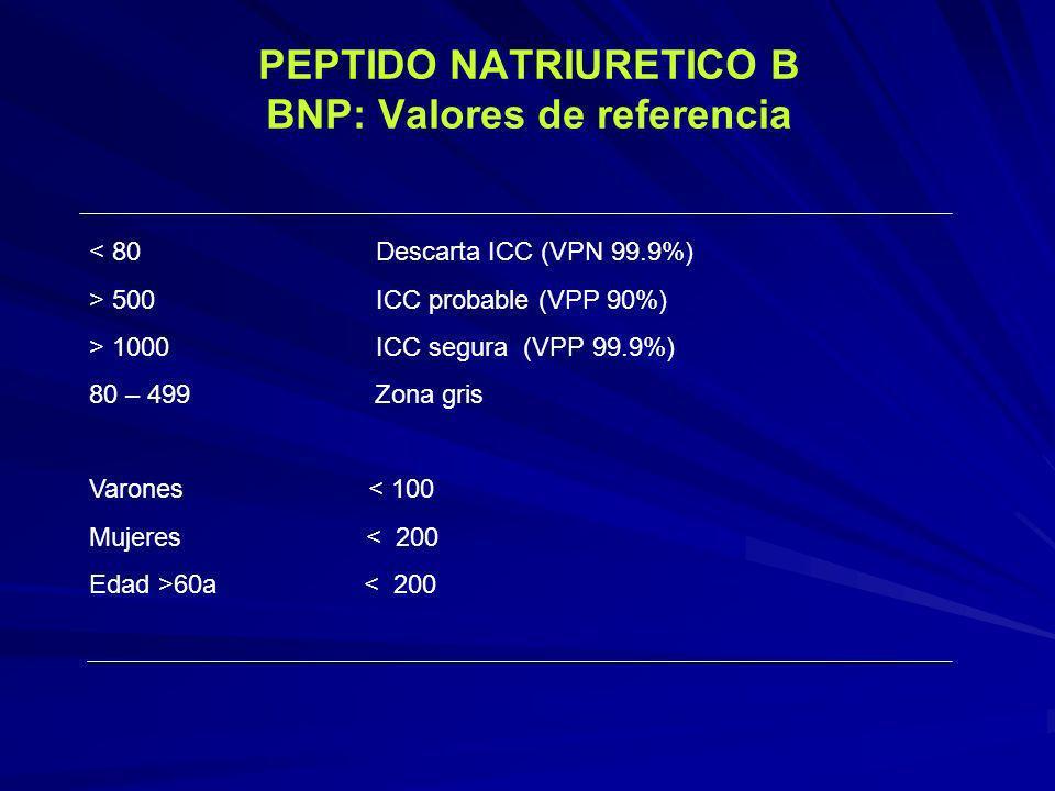 PEPTIDO NATRIURETICO B BNP: Valores de referencia