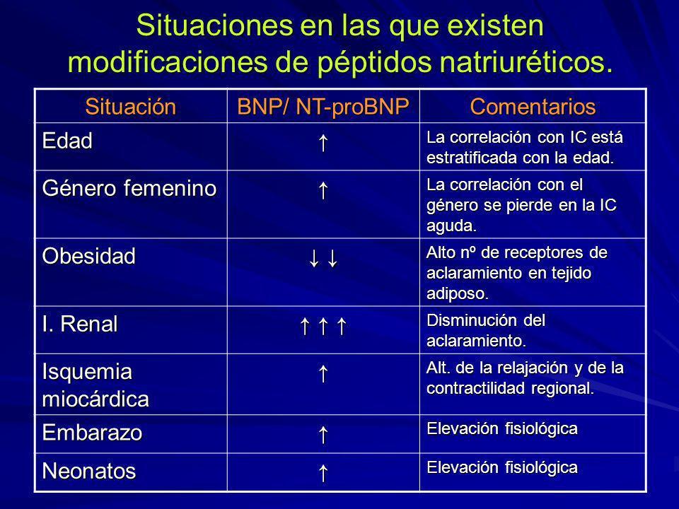 Situaciones en las que existen modificaciones de péptidos natriuréticos.