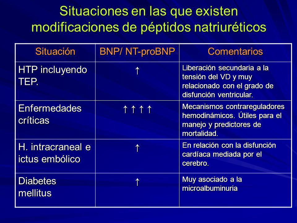 Situaciones en las que existen modificaciones de péptidos natriuréticos