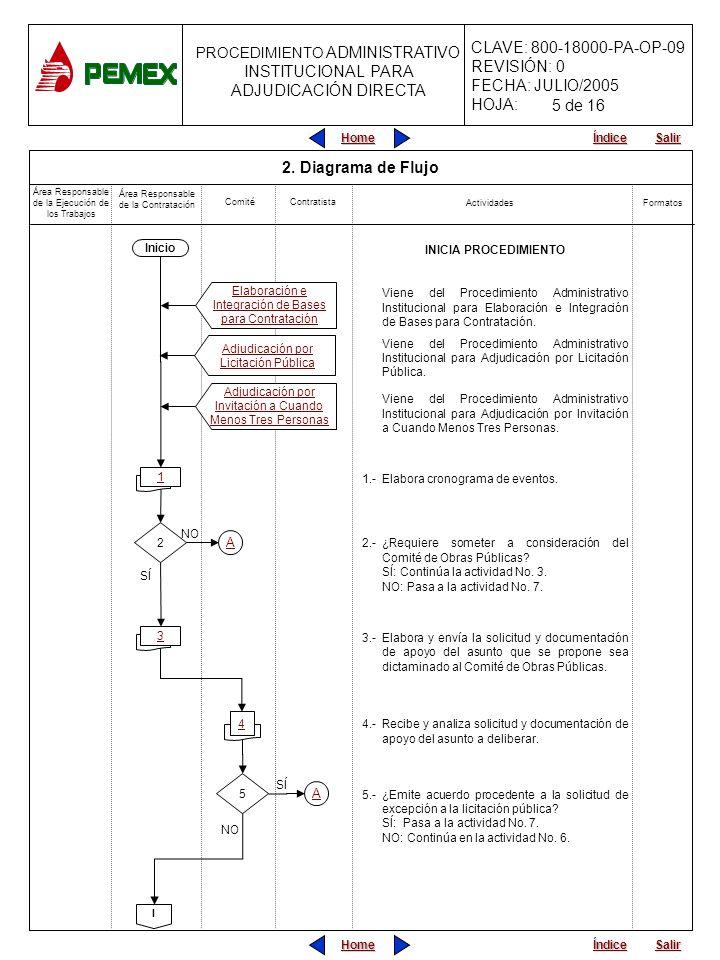 5 de 16 2. Diagrama de Flujo A A INICIA PROCEDIMIENTO Inicio