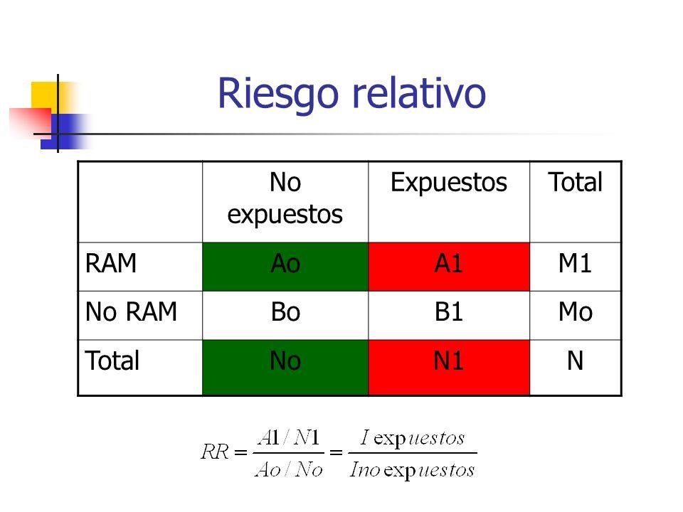 Riesgo relativo No expuestos Expuestos Total RAM Ao A1 M1 No RAM Bo B1