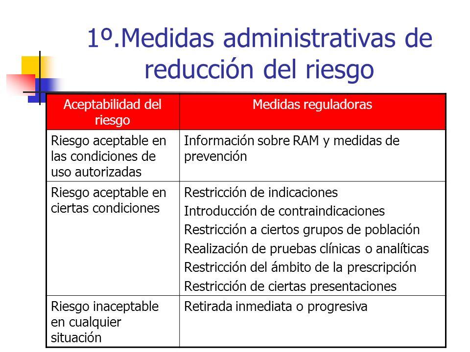 1º.Medidas administrativas de reducción del riesgo