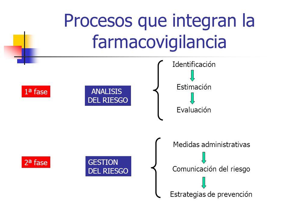 Procesos que integran la farmacovigilancia
