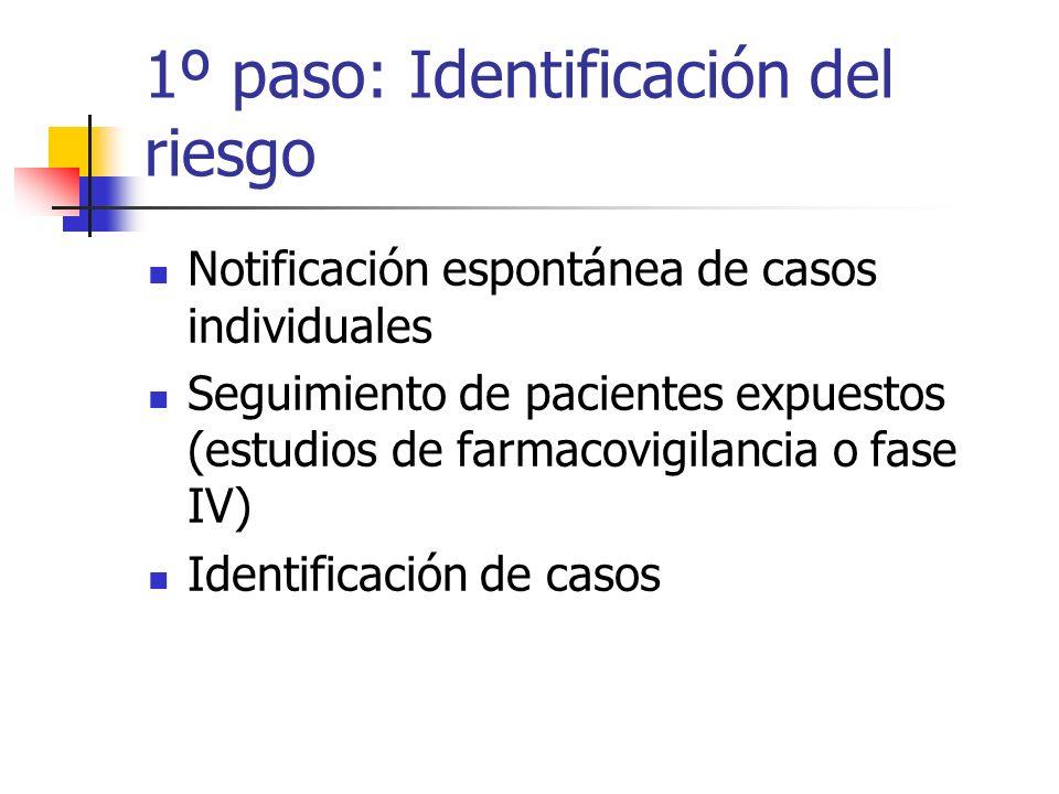 1º paso: Identificación del riesgo