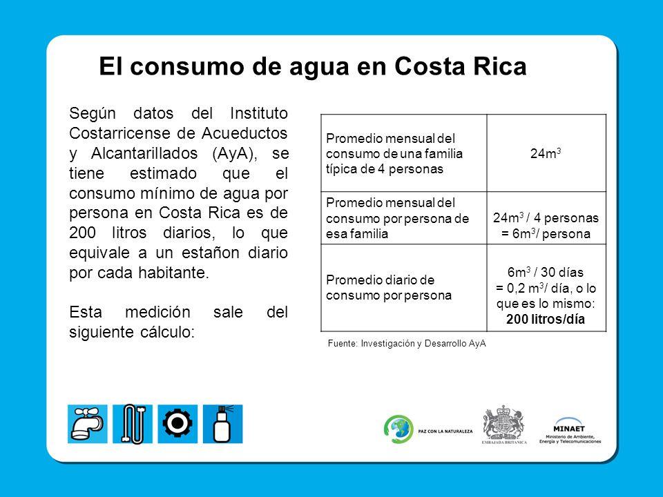 El consumo de agua en Costa Rica