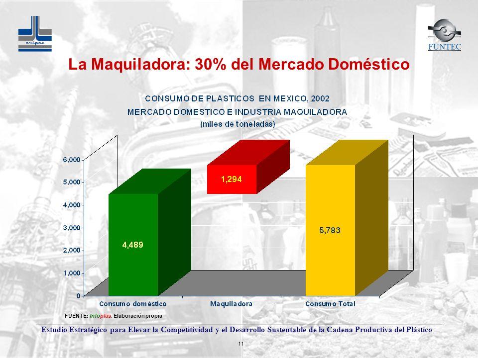 La Maquiladora: 30% del Mercado Doméstico